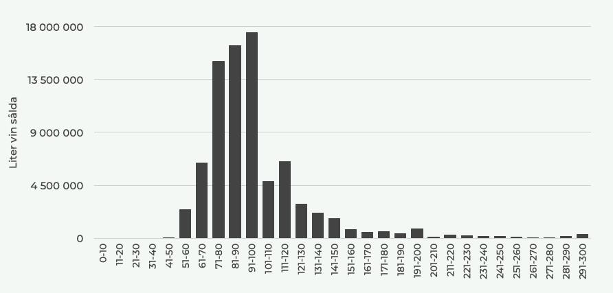 Antal liter sålda vin på Systembolaget per prisklass