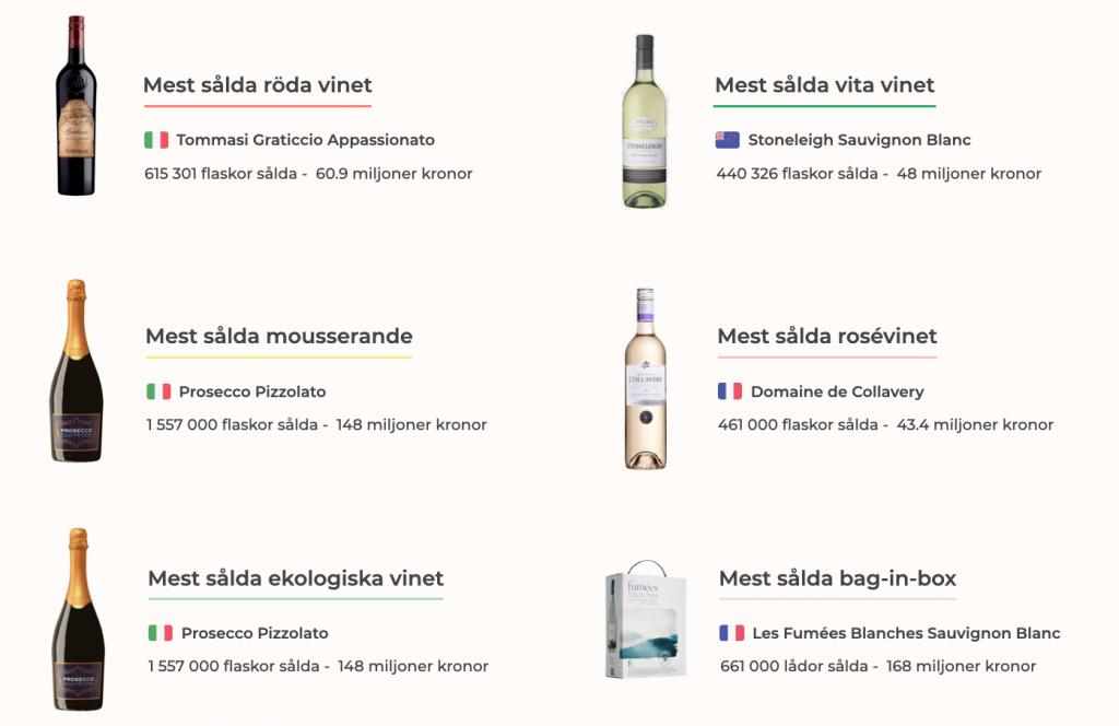 Mest sålda viner på Systembolaget 2019